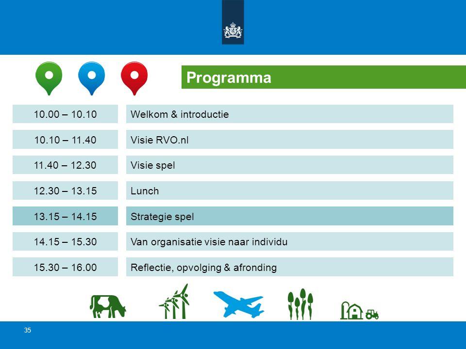 35 Programma Welkom & introductie Visie RVO.nl Visie spel Lunch Van organisatie visie naar individu 10.00 – 10.10 10.10 – 11.40 11.40 – 12.30 12.30 –