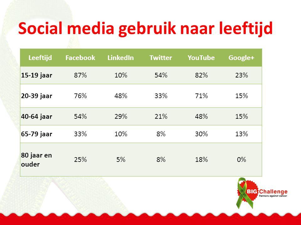 Social media gebruik naar leeftijd Leeftijd Facebook LinkedIn Twitter YouTube Google+ 15-19 jaar87%10%54%82%23% 20-39 jaar76%48%33%71%15% 40-64 jaar54%29%21%48%15% 65-79 jaar33%10%8%30%13% 80 jaar en ouder 25%5%8%18%0%