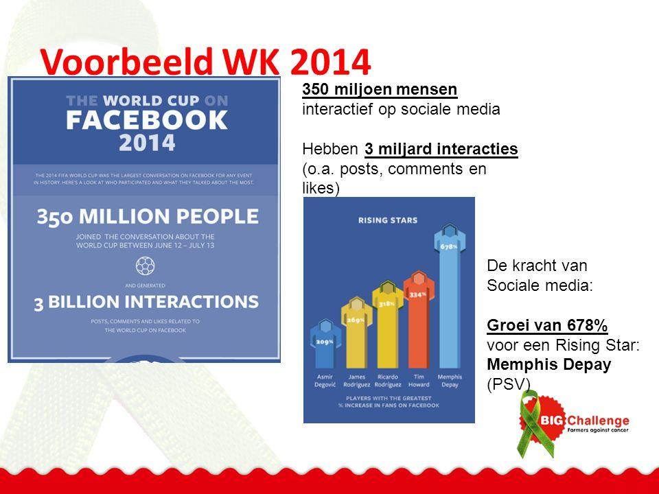 Voorbeeld WK 2014 350 miljoen mensen interactief op sociale media Hebben 3 miljard interacties (o.a. posts, comments en likes) De kracht van Sociale m