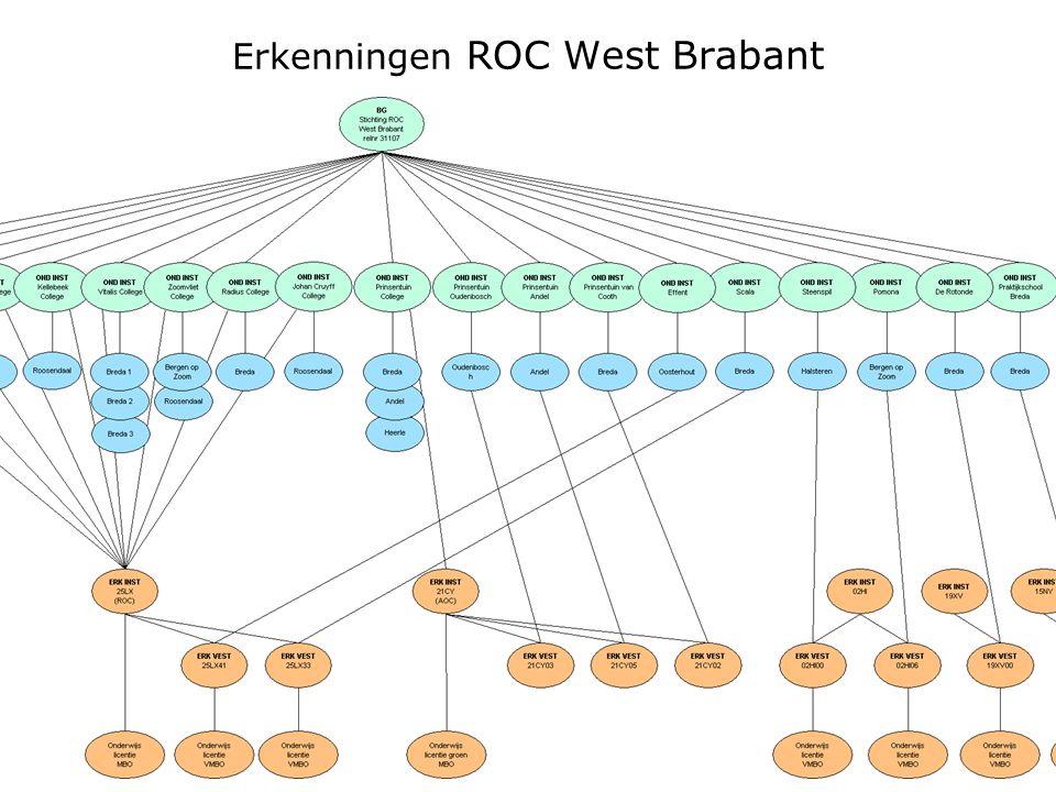 Erkenningen ROC West Brabant