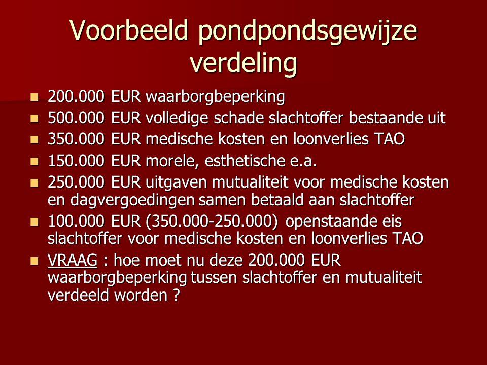 Voorbeeld pondpondsgewijze verdeling 200.000 EUR waarborgbeperking 200.000 EUR waarborgbeperking 500.000 EUR volledige schade slachtoffer bestaande ui