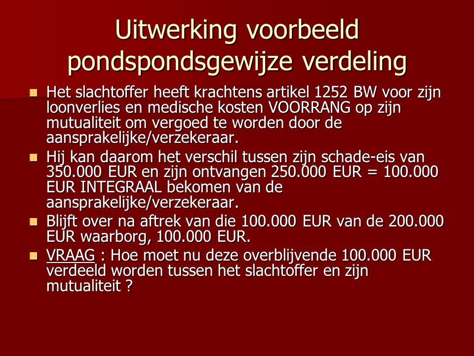 Uitwerking voorbeeld pondspondsgewijze verdeling Het slachtoffer heeft krachtens artikel 1252 BW voor zijn loonverlies en medische kosten VOORRANG op