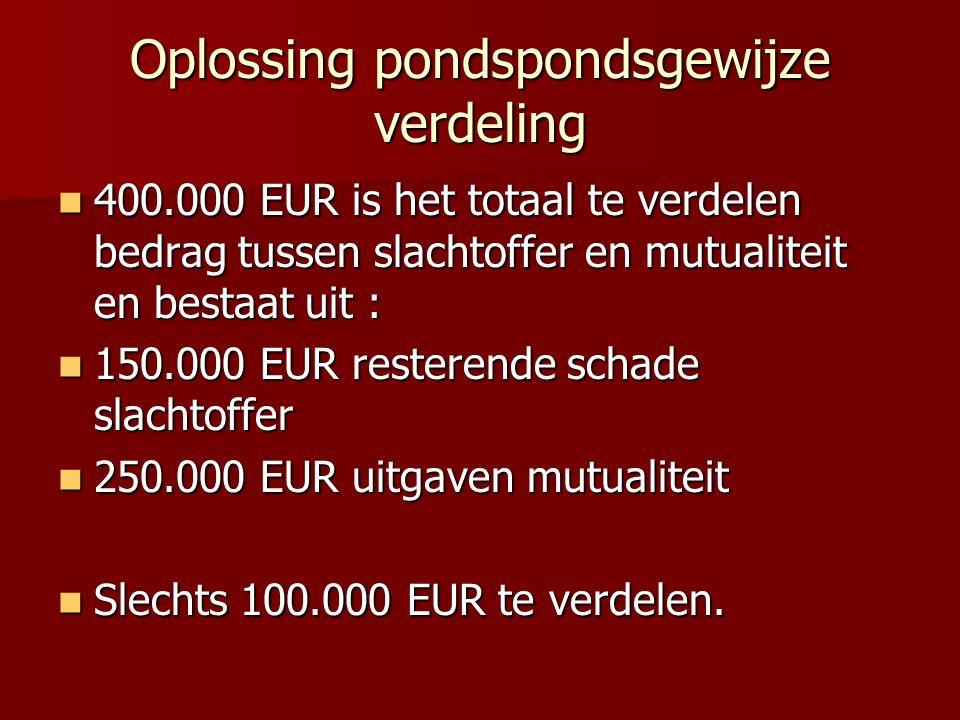 Oplossing pondspondsgewijze verdeling 400.000 EUR is het totaal te verdelen bedrag tussen slachtoffer en mutualiteit en bestaat uit : 400.000 EUR is h
