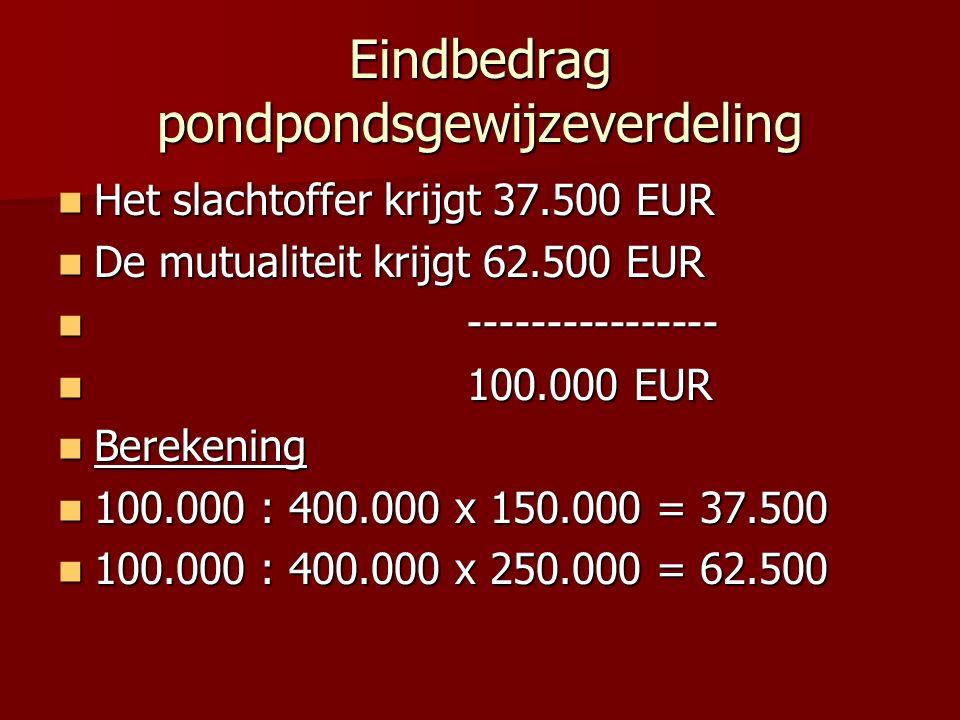 Eindbedrag pondpondsgewijzeverdeling Het slachtoffer krijgt 37.500 EUR Het slachtoffer krijgt 37.500 EUR De mutualiteit krijgt 62.500 EUR De mutualite