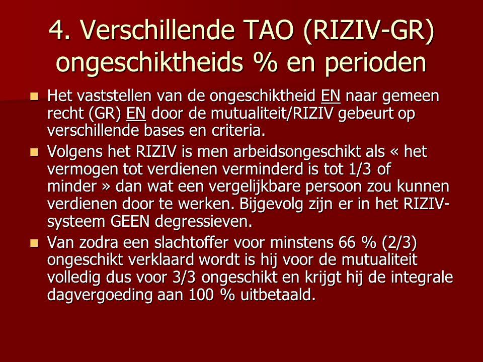 4. Verschillende TAO (RIZIV-GR) ongeschiktheids % en perioden Het vaststellen van de ongeschiktheid EN naar gemeen recht (GR) EN door de mutualiteit/R
