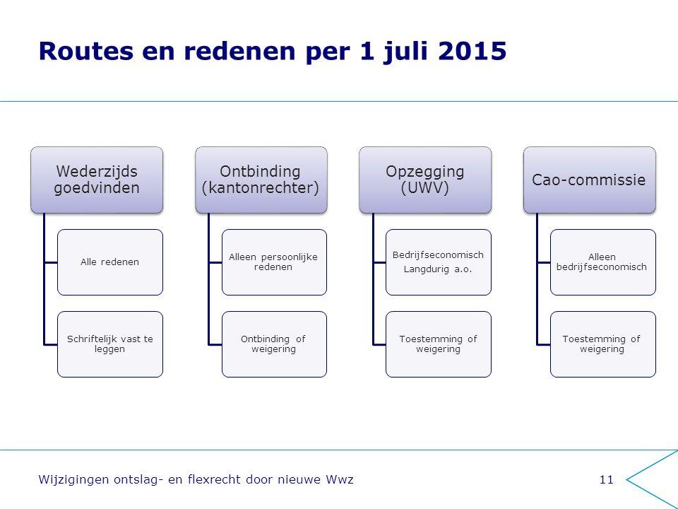 Routes en redenen per 1 juli 2015 Wijzigingen ontslag- en flexrecht door nieuwe Wwz Wederzijds goedvinden Alle redenen Schriftelijk vast te leggen Ont