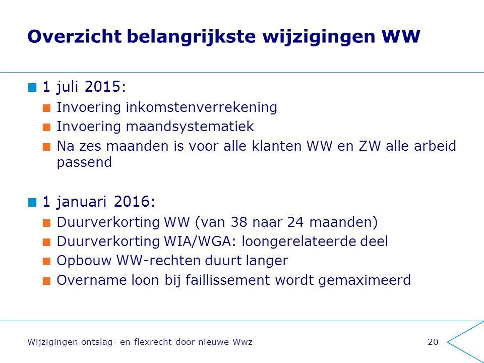 Overzicht belangrijkste wijzigingen WW 1 juli 2015: Invoering inkomstenverrekening Invoering maandsystematiek Na zes maanden is voor alle klanten WW e