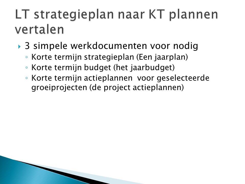  3 simpele werkdocumenten voor nodig ◦ Korte termijn strategieplan (Een jaarplan) ◦ Korte termijn budget (het jaarbudget) ◦ Korte termijn actieplanne