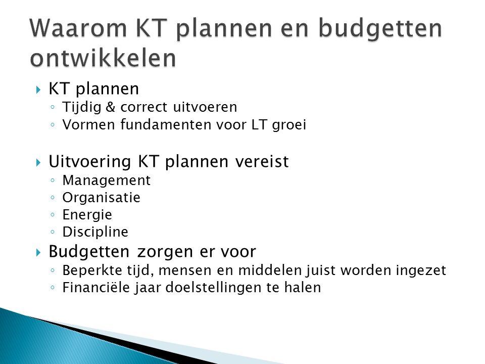  KT plannen ◦ Tijdig & correct uitvoeren ◦ Vormen fundamenten voor LT groei  Uitvoering KT plannen vereist ◦ Management ◦ Organisatie ◦ Energie ◦ Di