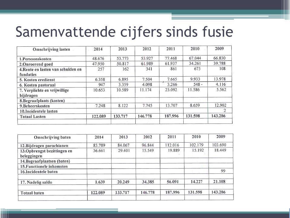 Samenvattende cijfers sinds fusie