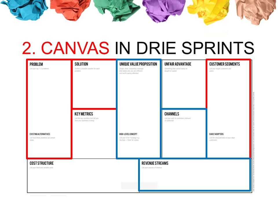 2. CANVAS IN DRIE SPRINTS