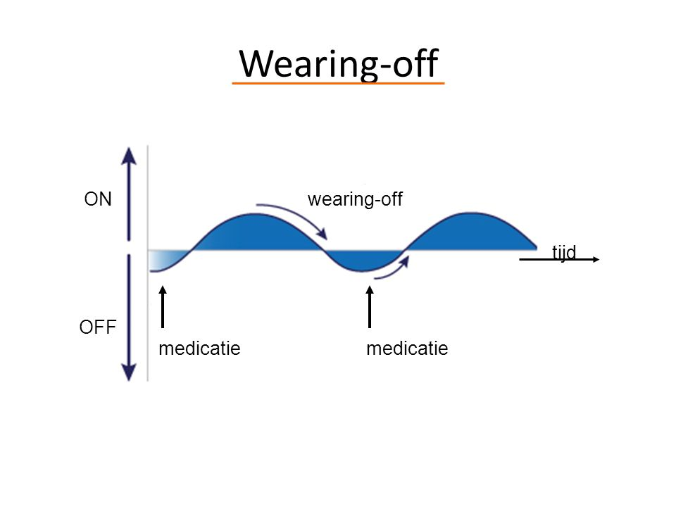 Wearing-off ON OFF wearing-off tijd medicatie