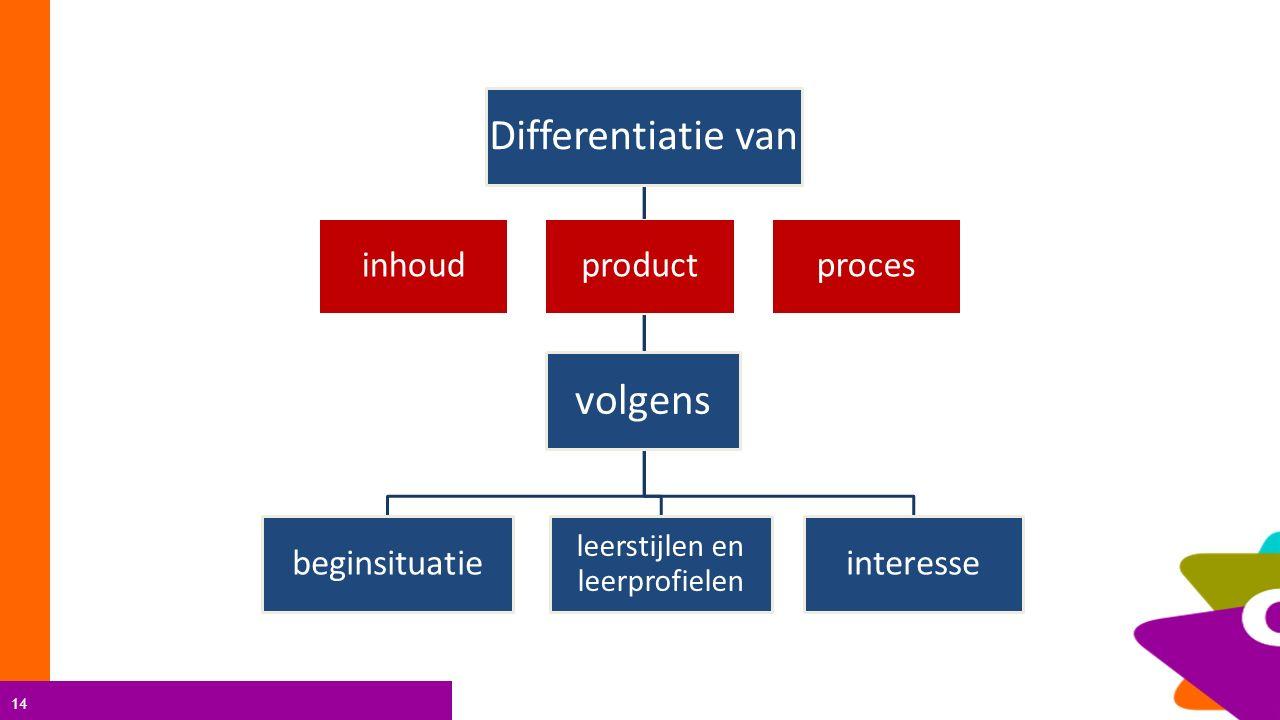 14 Differentiatie van beginsituatie leerstijlen en leerprofielen interesse volgens inhoudproductproces