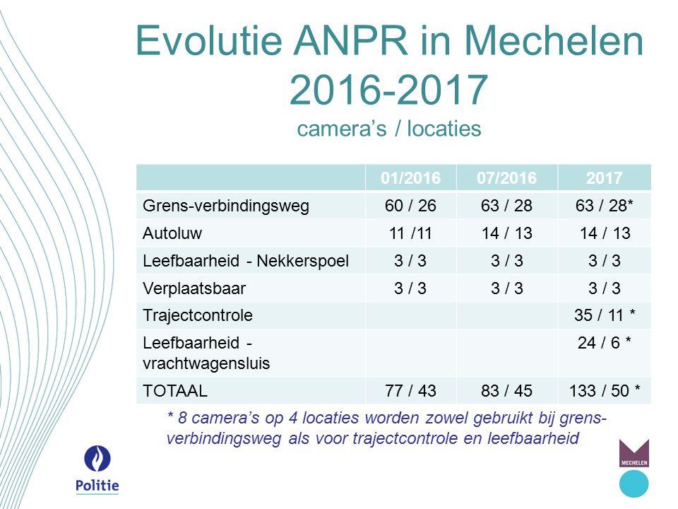 Evolutie ANPR in Mechelen 2016-2017 camera's / locaties 01/201607/20162017 Grens-verbindingsweg60 / 2663 / 2863 / 28* Autoluw11 /1114 / 13 Leefbaarhei