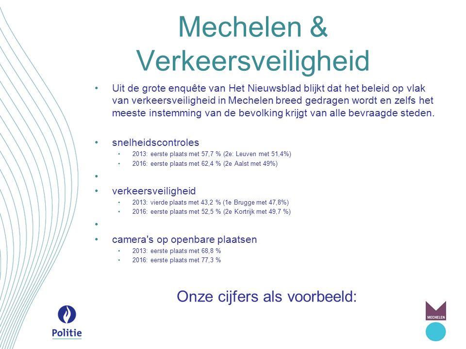 Mechelen & Verkeersveiligheid Snelheid SNELHEID: BEMANDE CONTROLES 2015 Km/hTijd (uur)PassantenInbreuk% 30350:0039988567114,18 50868:3532837988192,69 70426:0527907963302,27 9045:35321218012,49 TOTAAL1690:15679567216213,18 SNELHEID: ONBEMANDE CONTROLES 2015 (16 camera's) Tijd (uur) PassantenInbreuk% 89.30525.393.39768710,03 SNELHEID: BEMANDE + ONBEMANDE CONTROLES 2015 Tijd (uur)PassantenInbreuk% 1.690:15679.56721.6213,18 89.305:0025.393.3976.8710,03 90.995:1526.072.96428.4920,11