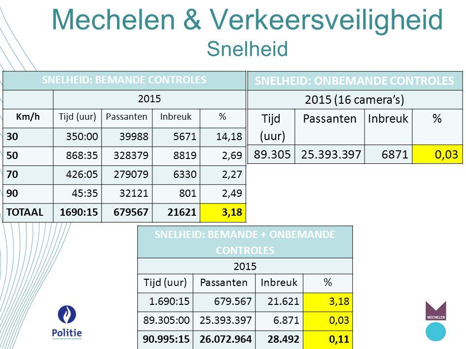 Mechelen & Verkeersveiligheid Snelheid SNELHEID: BEMANDE CONTROLES 2015 Km/hTijd (uur)PassantenInbreuk% 30350:0039988567114,18 50868:3532837988192,69