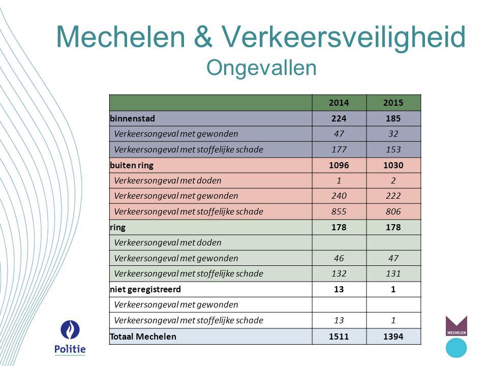 Mechelen & ANPR 2.0 Uitbreiding van de inzet van ANPR-camera's naar trajectcontrole en leefbaarheid.