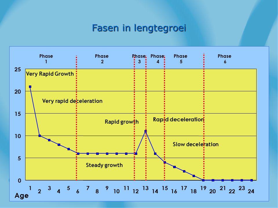 Fasen in lengtegroei Slow deceleration Steady growth Rapid growth Rapid deceleration Very Rapid Growth Very rapid deceleration 1 2 3 4 5 6 7 8 9 10 11