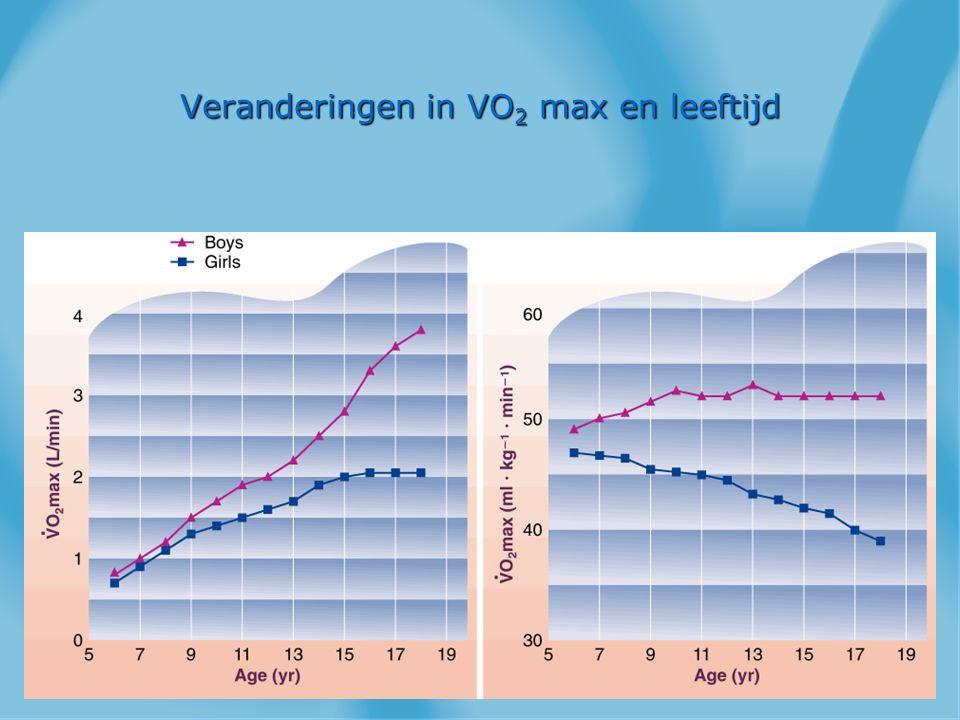 Veranderingen in VO 2 max en leeftijd