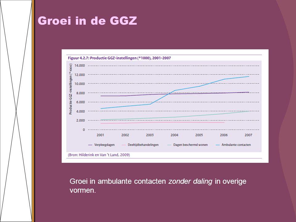 Groei in de GGZ Groei in ambulante contacten zonder daling in overige vormen.