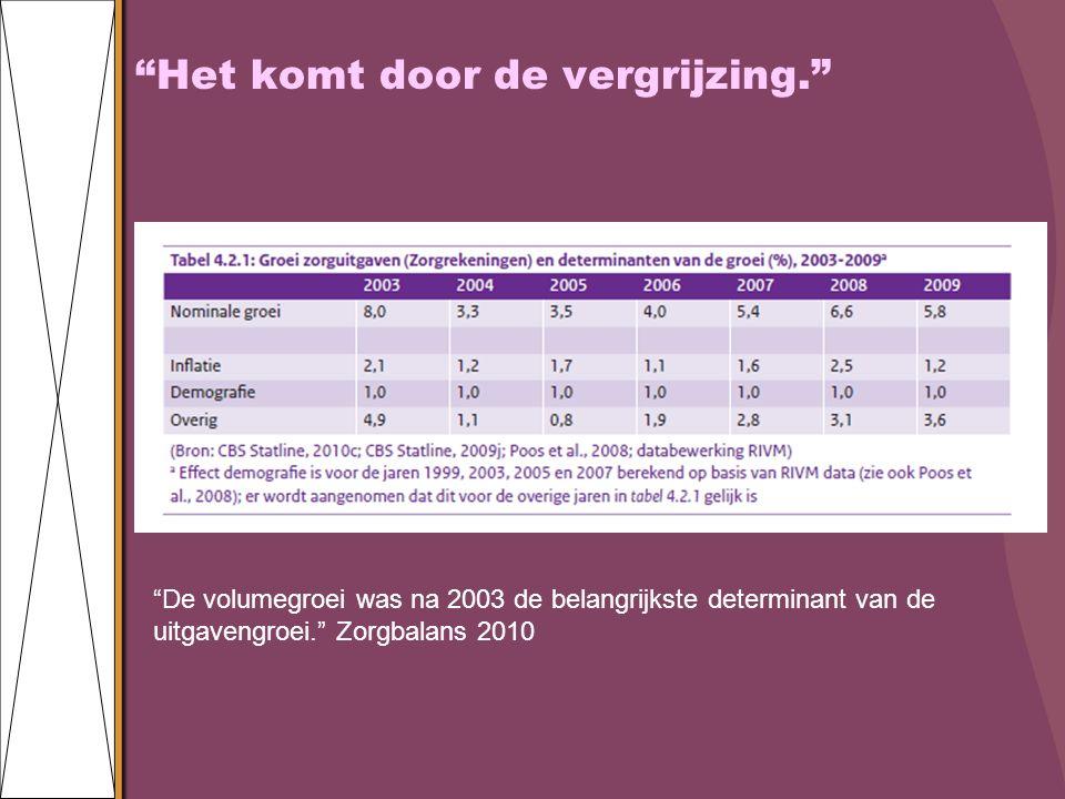 Het komt door de vergrijzing. De volumegroei was na 2003 de belangrijkste determinant van de uitgavengroei. Zorgbalans 2010
