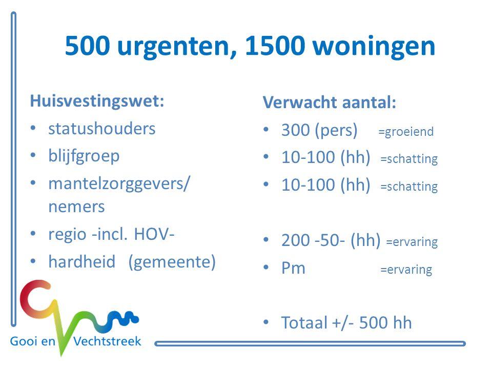 500 urgenten, 1500 woningen Huisvestingswet: statushouders blijfgroep mantelzorggevers/ nemers regio -incl.