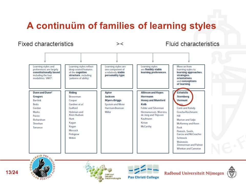 A continuüm of families of learning styles Fixed characteristics><Fluid characteristics 13/24