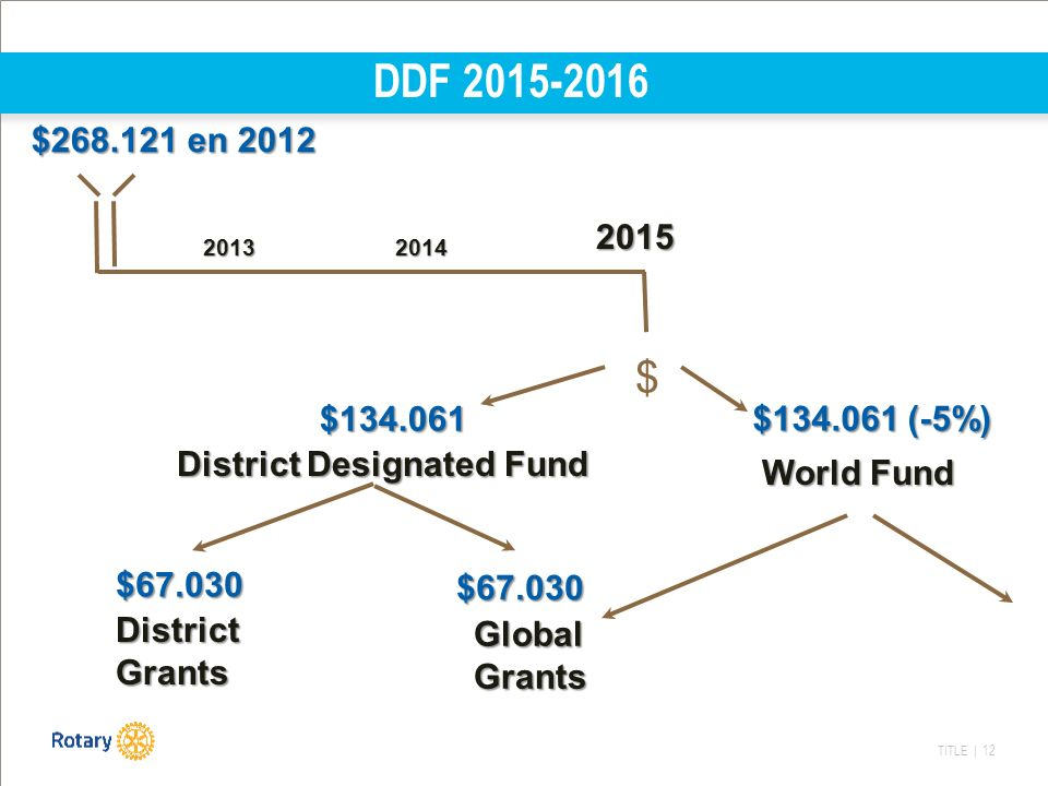 TITLE | 12 DDF 2015-2016 $ $268.121 en 2012 $268.121 en 2012 $134.061 (-5%) 20132014 2015 World Fund District Designated Fund $134.061 Global Grants $67.030 $67.030 District Grants