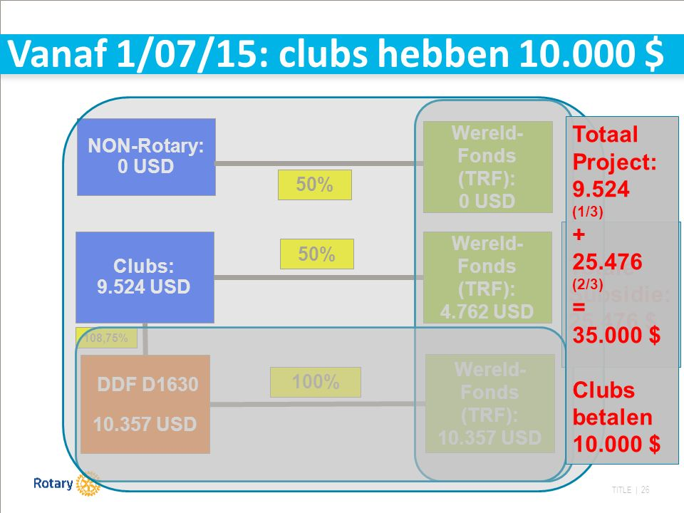 TITLE | 26 DDF D1630 10.357 USD Wereld- Fonds (TRF): 4.762 USD Clubs: 9.524 USD Wereld- Fonds (TRF): 10.357 USD 50% 100% NON-Rotary: 0 USD Wereld- Fo