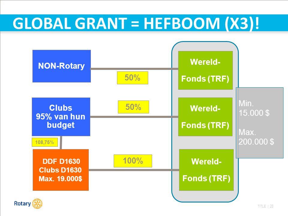TITLE | 28 DDF D1630 Clubs D1630 Max. 19.000$ Wereld- Fonds (TRF) Clubs 95% van hun budget Wereld- Fonds (TRF) 50% 100% Min. 15.000 $ Max. 200.000 $