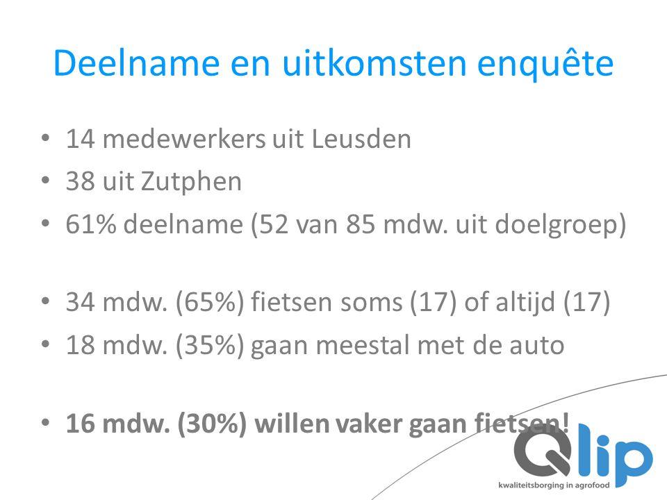 Deelname en uitkomsten enquête 14 medewerkers uit Leusden 38 uit Zutphen 61% deelname (52 van 85 mdw. uit doelgroep) 34 mdw. (65%) fietsen soms (17) o