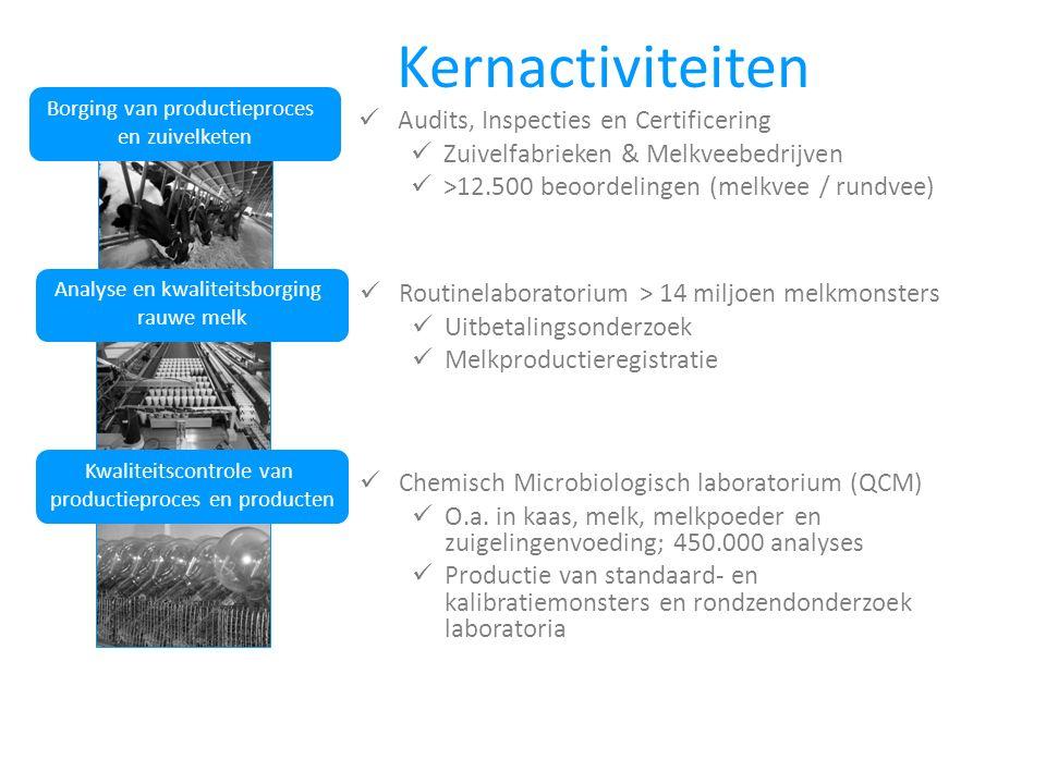 Borging van productieproces en zuivelketen Kernactiviteiten Audits, Inspecties en Certificering Zuivelfabrieken & Melkveebedrijven >12.500 beoordeling