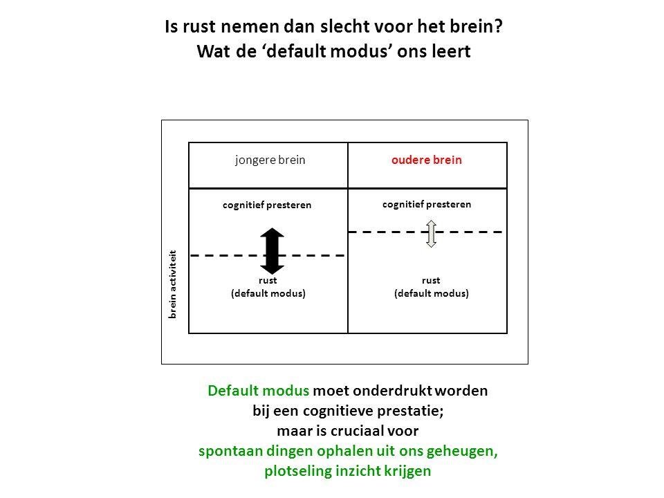jongere breinoudere brein cognitief presteren rust (default modus) rust (default modus) brein activiteit Default modus moet onderdrukt worden bij een cognitieve prestatie; maar is cruciaal voor spontaan dingen ophalen uit ons geheugen, plotseling inzicht krijgen Is rust nemen dan slecht voor het brein.