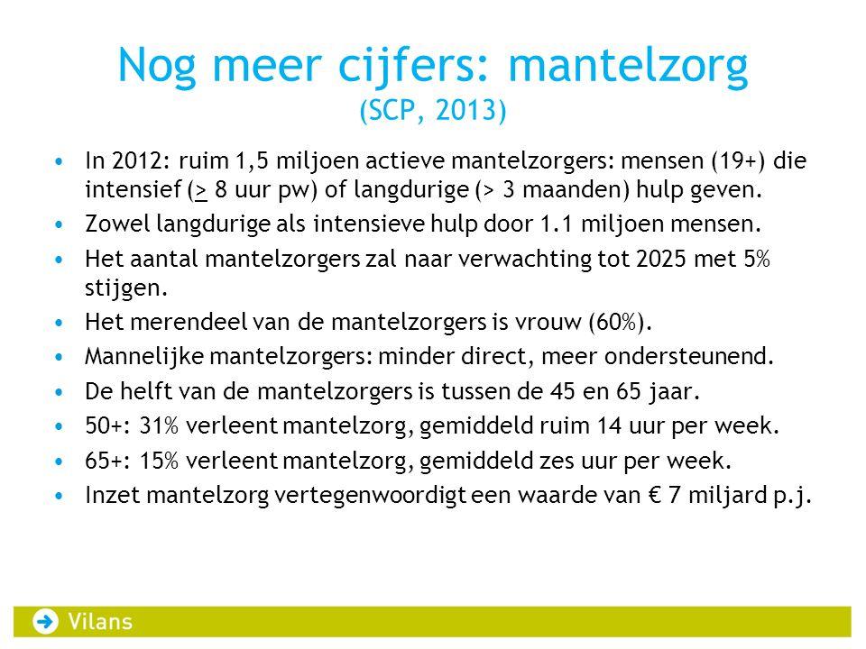 Nog meer cijfers: mantelzorg (SCP, 2013) In 2012: ruim 1,5 miljoen actieve mantelzorgers: mensen (19+) die intensief (> 8 uur pw) of langdurige (> 3 m