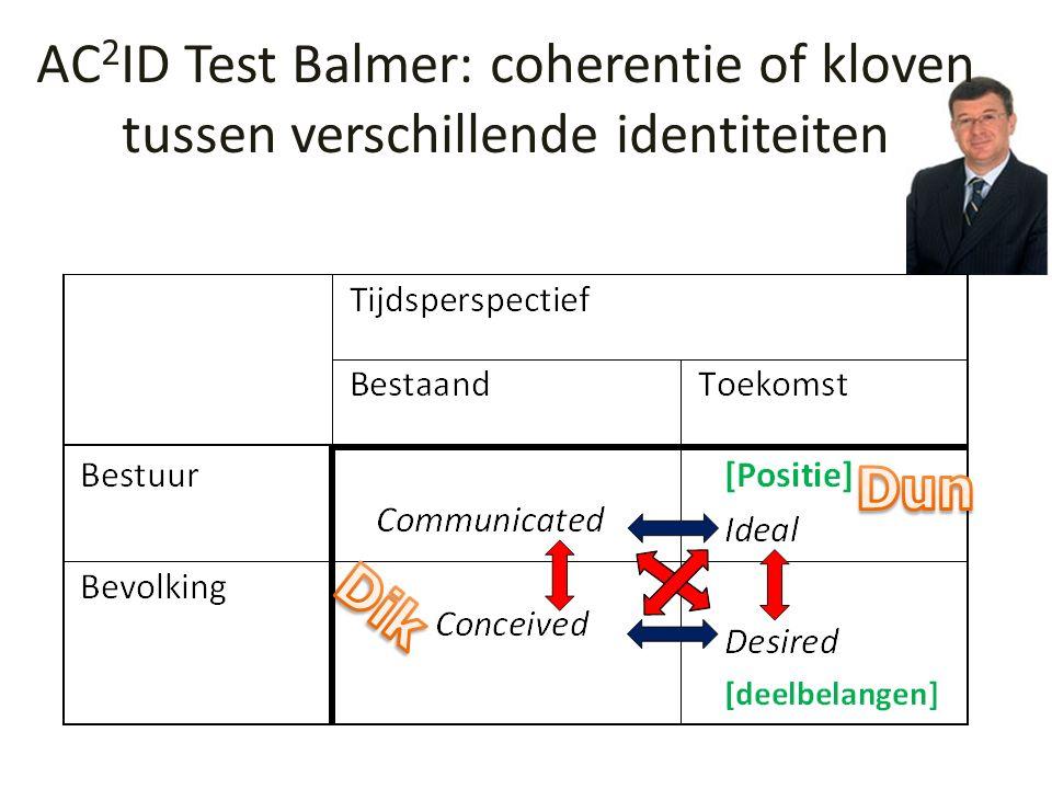 AC 2 ID Test Balmer: coherentie of kloven tussen verschillende identiteiten