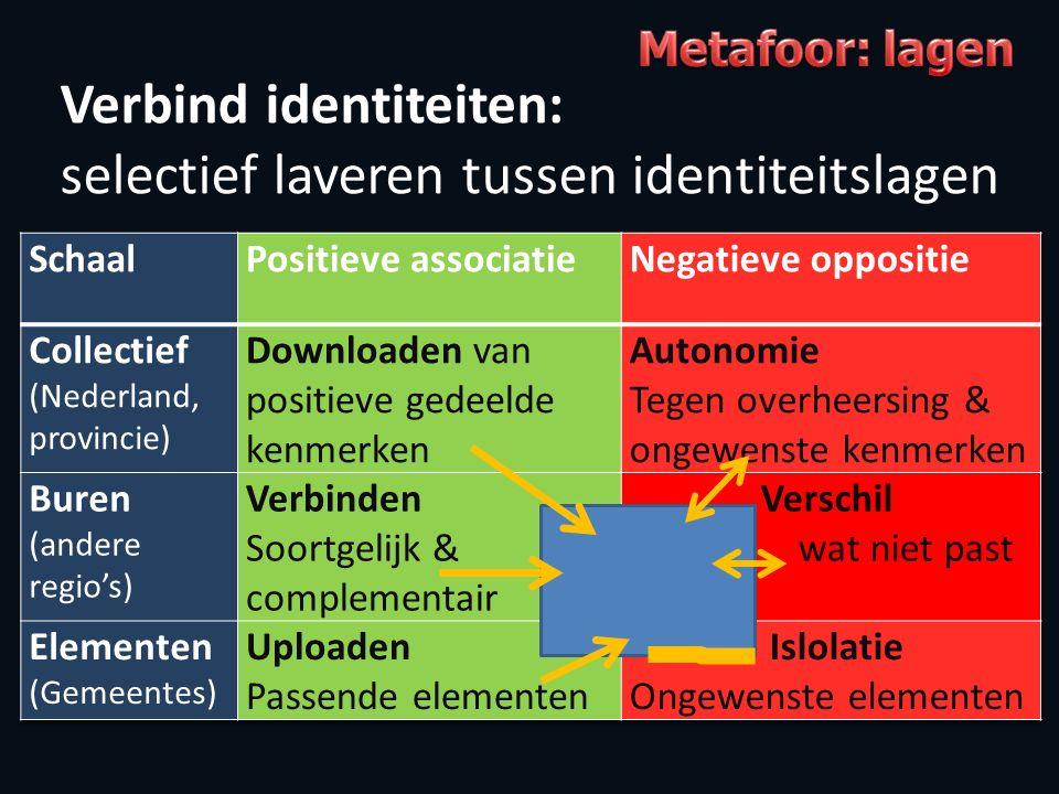 Verbind identiteiten: selectief laveren tussen identiteitslagen