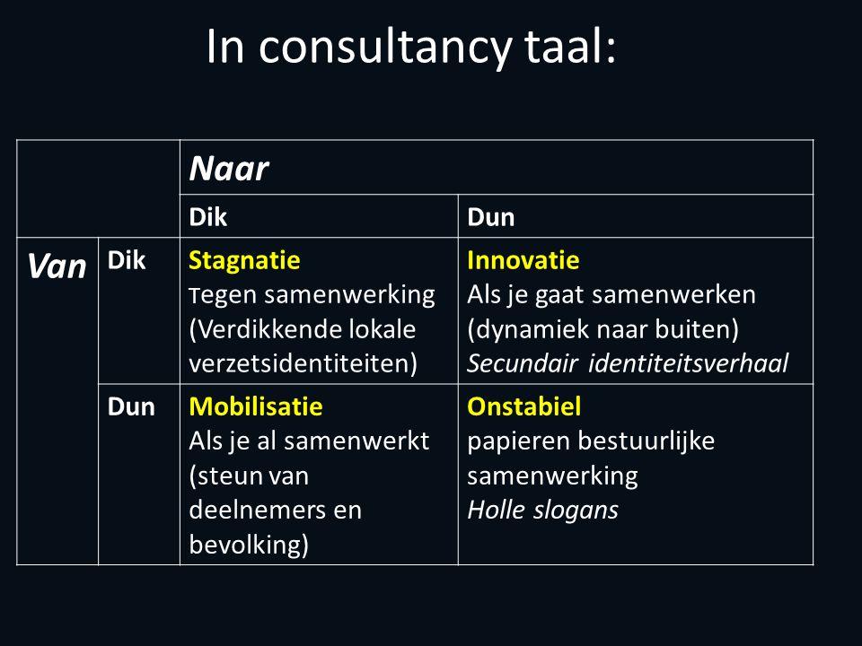 In consultancy taal: Naar DikDun Van DikStagnatie T egen samenwerking (Verdikkende lokale verzetsidentiteiten) Innovatie Als je gaat samenwerken (dynamiek naar buiten) Secundair identiteitsverhaal DunMobilisatie Als je al samenwerkt (steun van deelnemers en bevolking) Onstabiel papieren bestuurlijke samenwerking Holle slogans