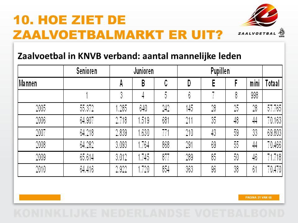 PAGINA 21 VAN 68 10. HOE ZIET DE ZAALVOETBALMARKT ER UIT? Zaalvoetbal in KNVB verband: aantal mannelijke leden