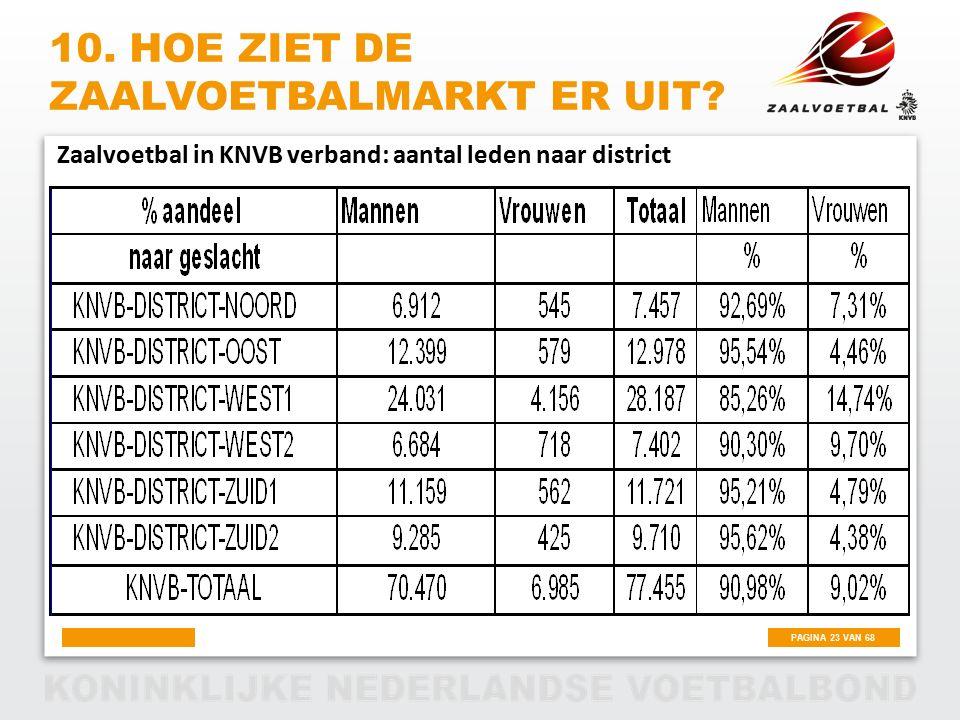 PAGINA 23 VAN 68 10. HOE ZIET DE ZAALVOETBALMARKT ER UIT? Zaalvoetbal in KNVB verband: aantal leden naar district