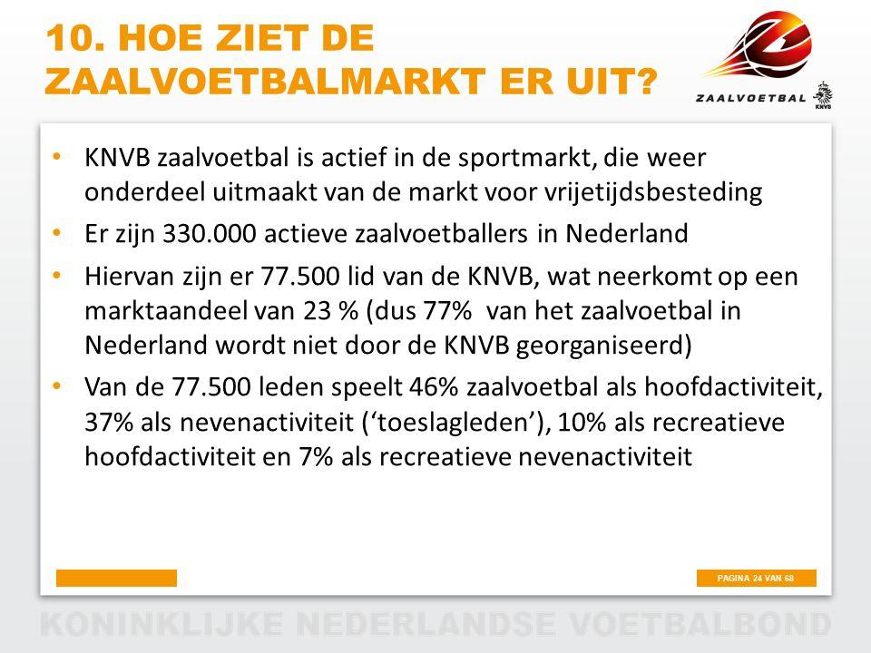 PAGINA 24 VAN 68 10. HOE ZIET DE ZAALVOETBALMARKT ER UIT? KNVB zaalvoetbal is actief in de sportmarkt, die weer onderdeel uitmaakt van de markt voor v