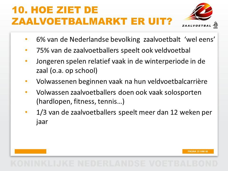 PAGINA 25 VAN 68 10. HOE ZIET DE ZAALVOETBALMARKT ER UIT? 6% van de Nederlandse bevolking zaalvoetbalt 'wel eens' 75% van de zaalvoetballers speelt oo