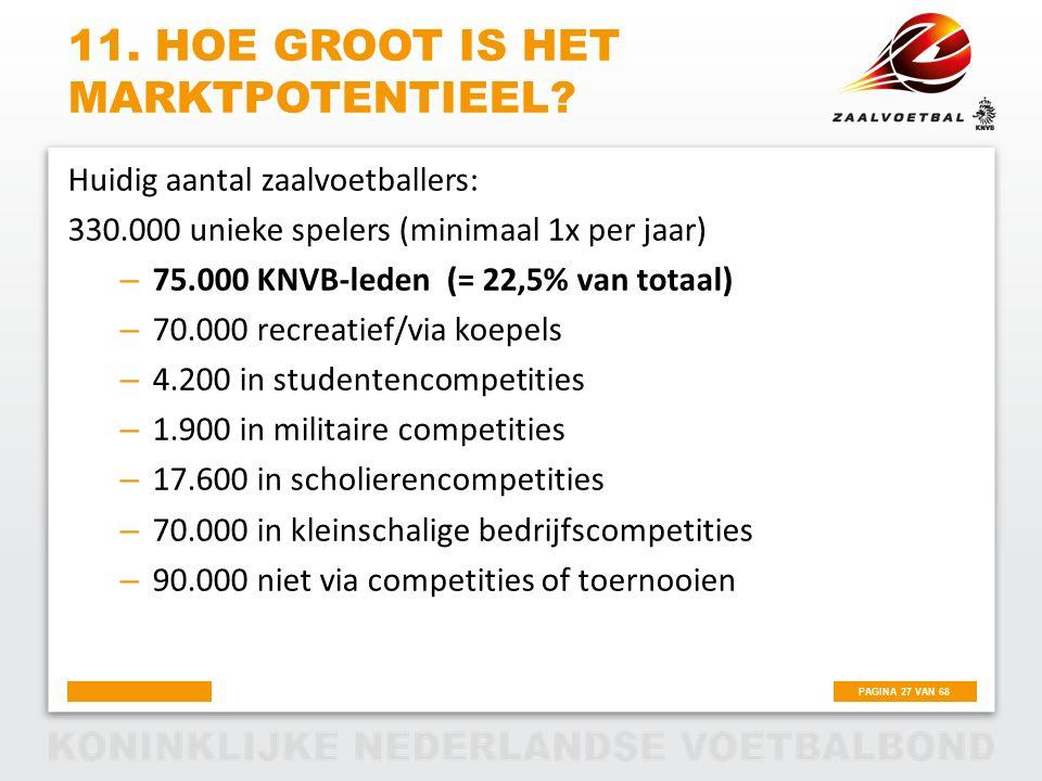 PAGINA 27 VAN 68 11. HOE GROOT IS HET MARKTPOTENTIEEL? Huidig aantal zaalvoetballers: 330.000 unieke spelers (minimaal 1x per jaar) – 75.000 KNVB-lede