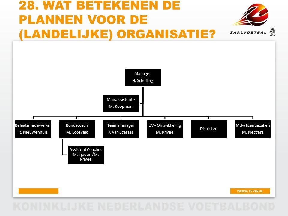PAGINA 65 VAN 68 28. WAT BETEKENEN DE PLANNEN VOOR DE (LANDELIJKE) ORGANISATIE? Manager H. Schelling Beleidsmedewerker R. Nieuwenhuis Bondscoach M. Lo