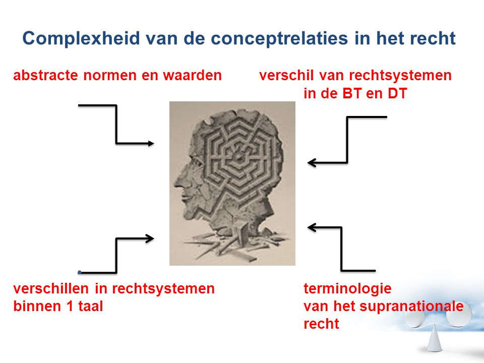 Complexheid van de conceptrelaties in het recht abstracte normen en waarden verschil van rechtsystemen in de BT en DT verschillen in rechtsystemen terminologie binnen 1 taalvan het supranationale recht
