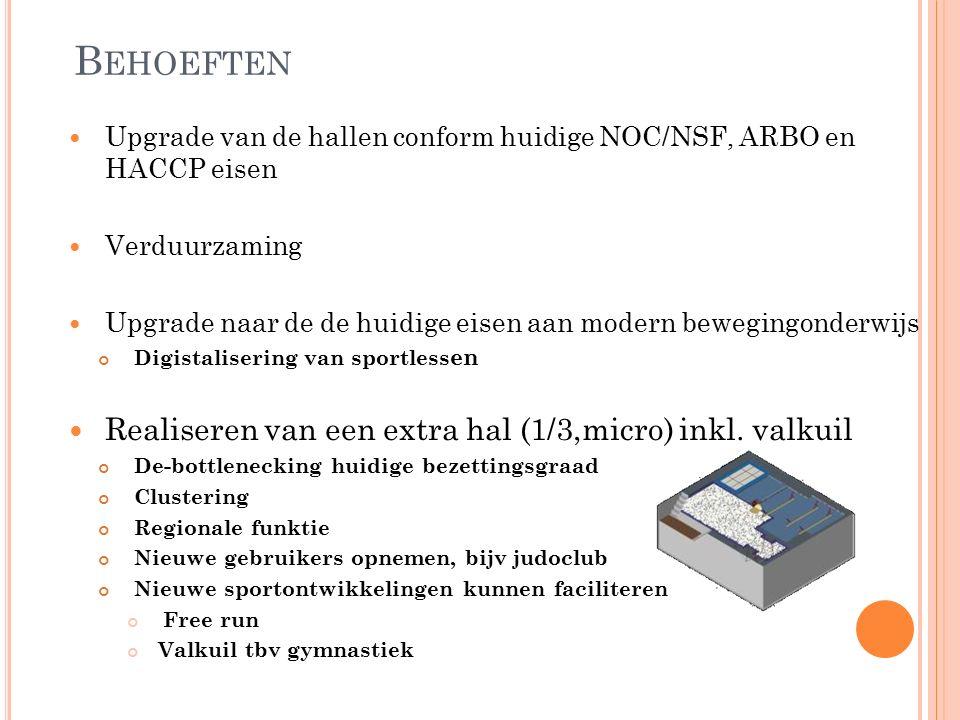B EHOEFTEN Upgrade van de hallen conform huidige NOC/NSF, ARBO en HACCP eisen Verduurzaming Upgrade naar de de huidige eisen aan modern bewegingonderwijs Digistalisering van sportless en Realiseren van een extra hal (1/3,micro) inkl.