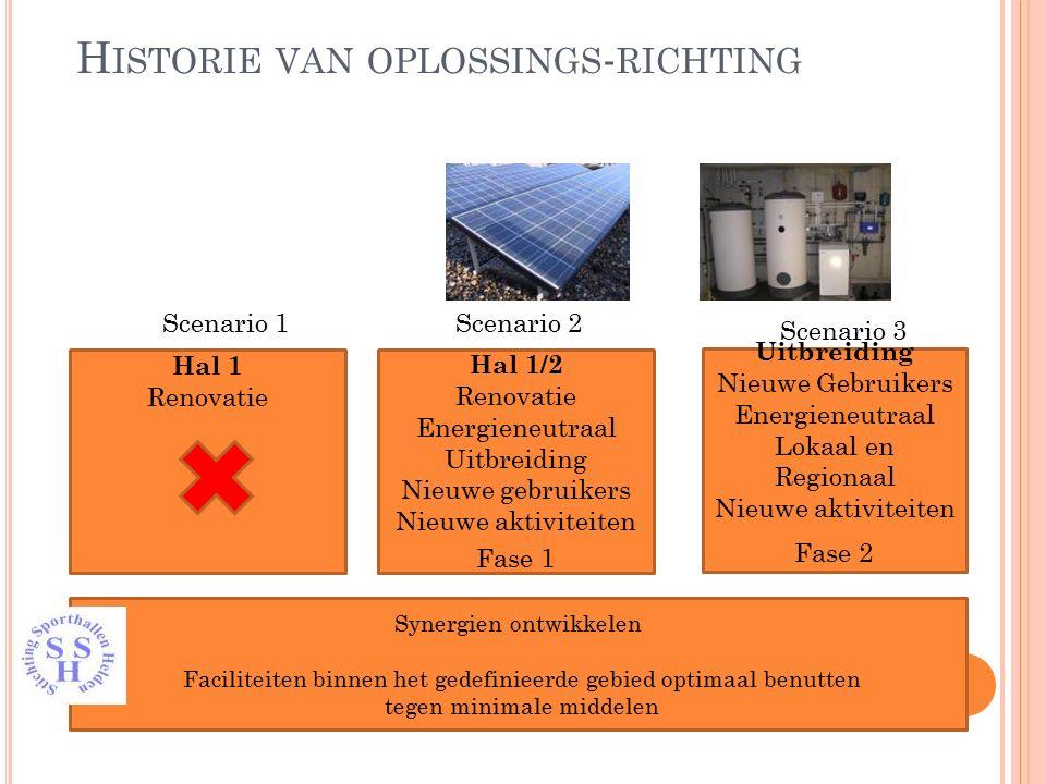 H ISTORIE VAN OPLOSSINGS - RICHTING Hal 1/2 Renovatie Energieneutraal Uitbreiding Nieuwe gebruikers Nieuwe aktiviteiten Uitbreiding Nieuwe Gebruikers
