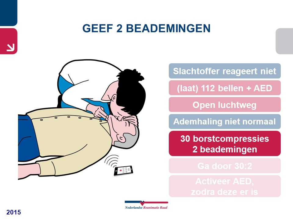2015 GEEF 2 BEADEMINGEN 30 borstcompressies 2 beademingen (laat) 112 bellen + AED Open luchtweg Slachtoffer reageert niet Ademhaling niet normaal Ga door 30:2 Activeer AED, zodra deze er is