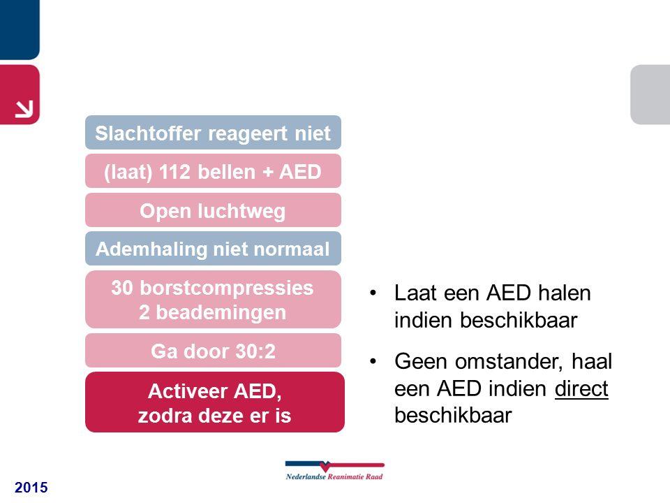 2015 30 borstcompressies 2 beademingen (laat) 112 bellen + AED Open luchtweg Slachtoffer reageert niet Ademhaling niet normaal Ga door 30:2 Activeer AED, zodra deze er is Laat een AED halen indien beschikbaar Geen omstander, haal een AED indien direct beschikbaar
