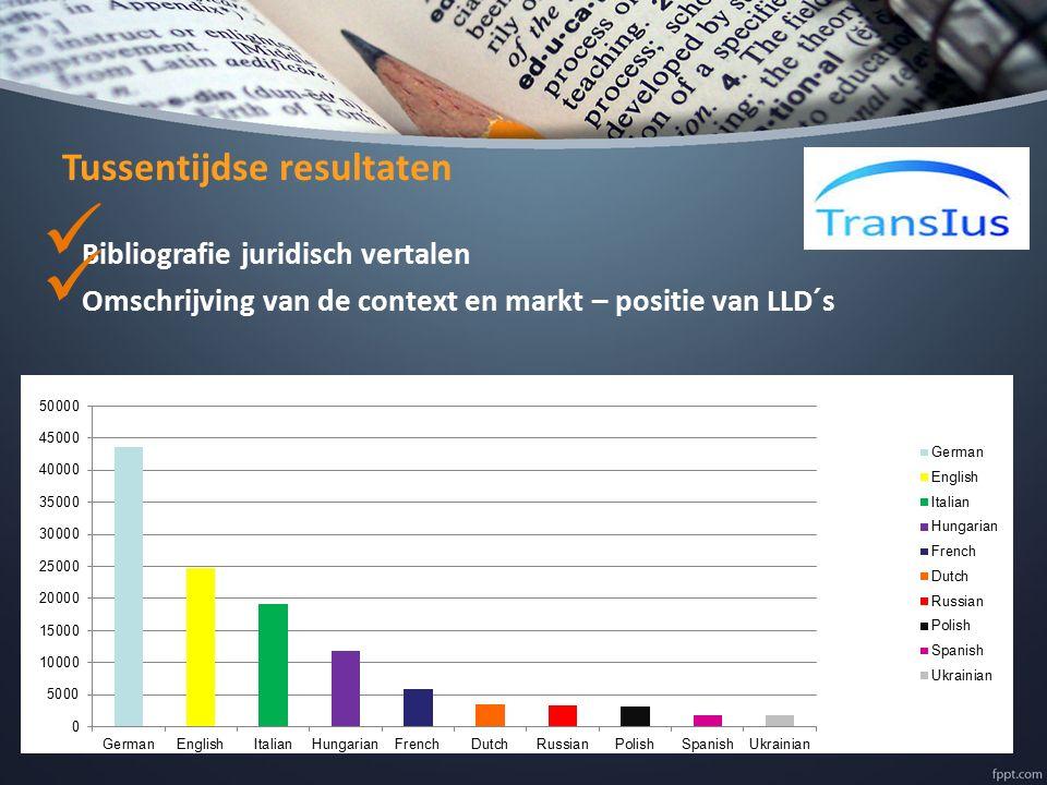 Tussentijdse resultaten Bibliografie juridisch vertalen Omschrijving van de context en markt – positie van LLD´s