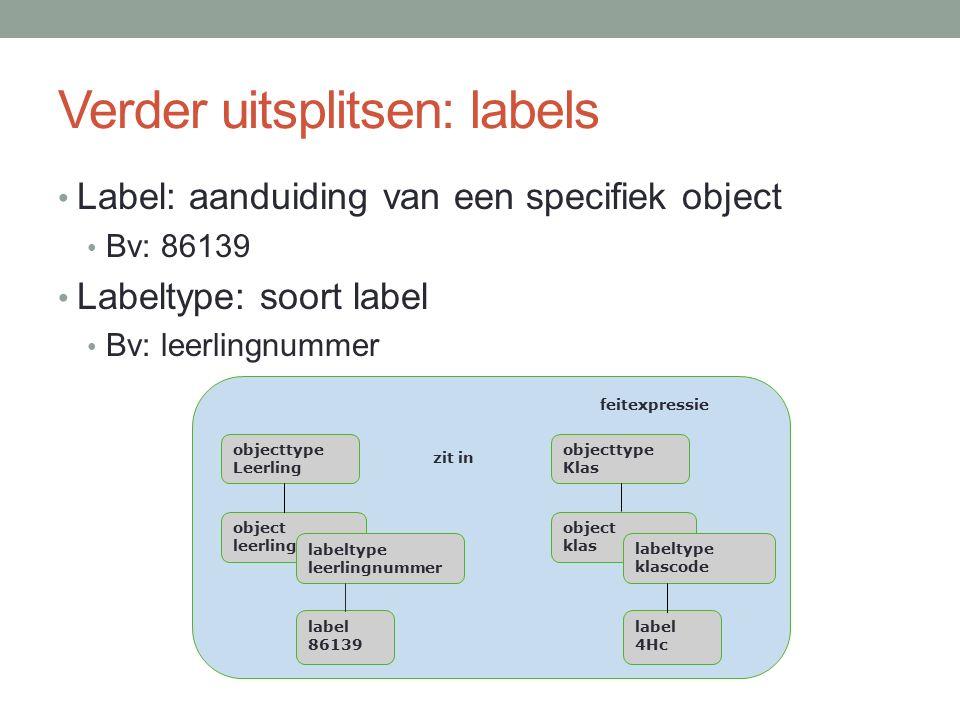 Verder uitsplitsen: labels Label: aanduiding van een specifiek object Bv: 86139 Labeltype: soort label Bv: leerlingnummer feitexpressie zit in object leerling object klas objecttype Klas objecttype Leerling labeltype klascode labeltype leerlingnummer label 86139 label 4Hc